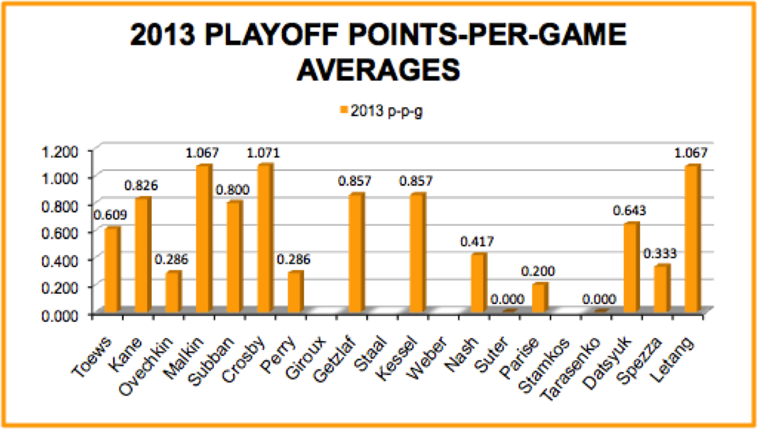 2013 Playoff Points-Per-Game Averages: Nash Comparison