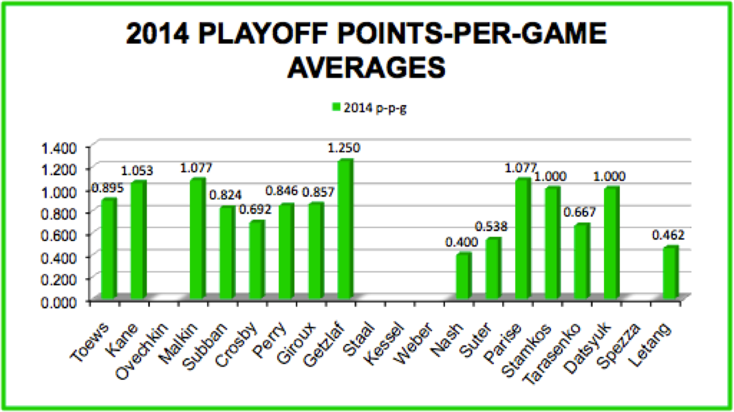 2014 Playoff Points-Per-Game Averages: Nash Comparison