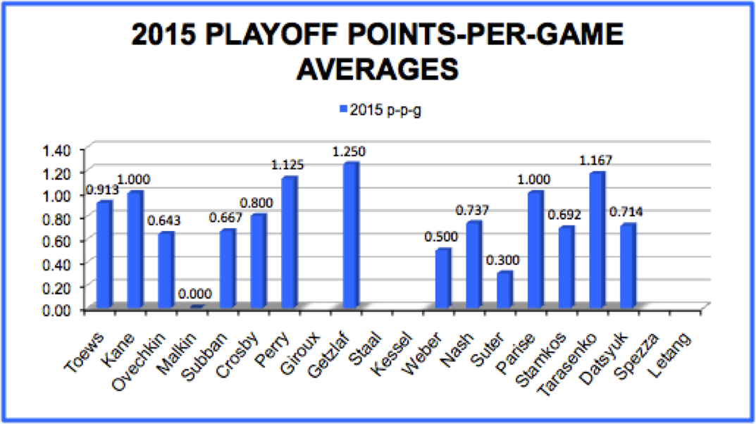 2015 Playoff Points-Per-Game Averages: Nash Comparison
