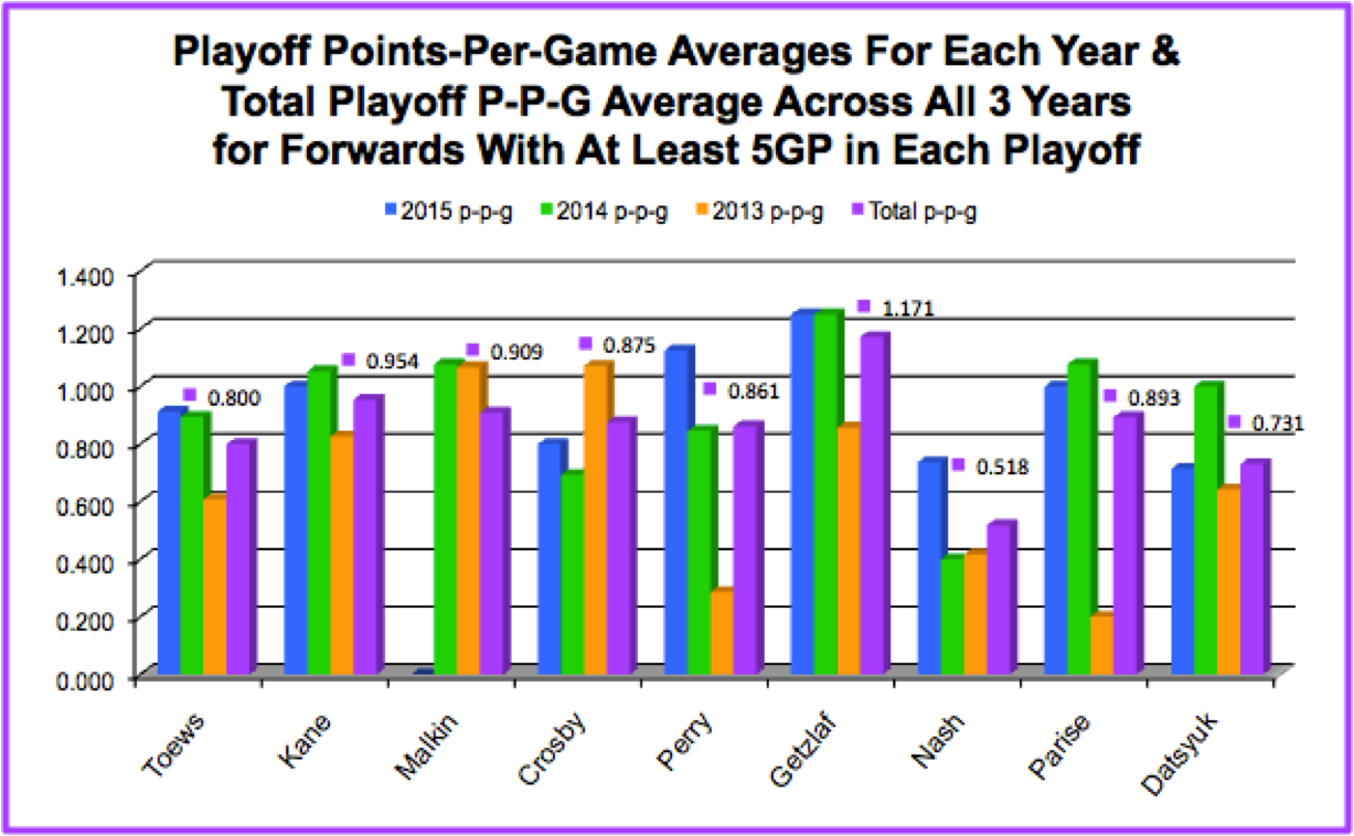 Total Playoff Points-Per-Game Average Across All 3 Years: Nash Comparison