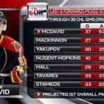 Connor McDavid is worth Tanking for